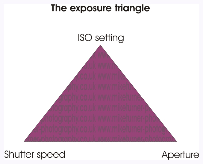 Photography Tips The Exposure Triangle  U2013 Working The Light In Photography
