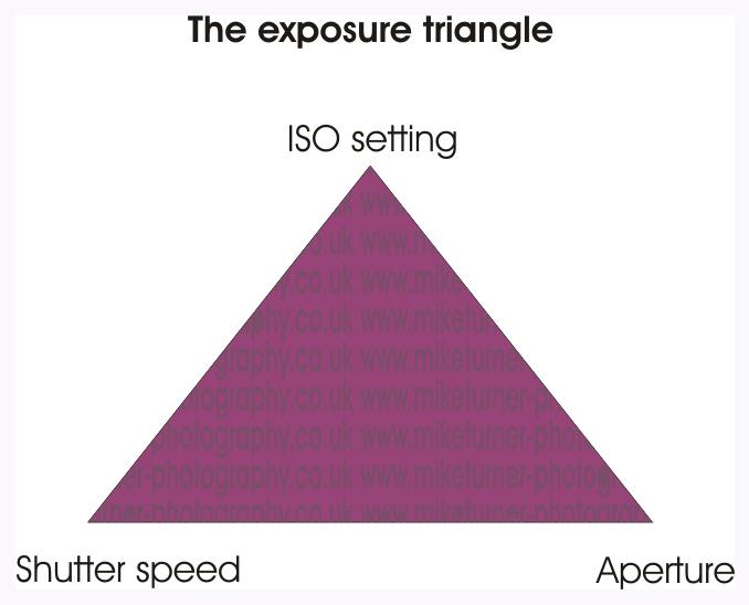exposure triangle diagram