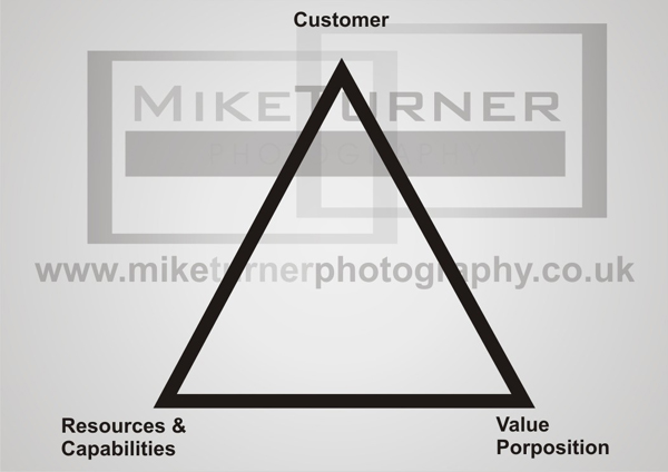 business plan triangle