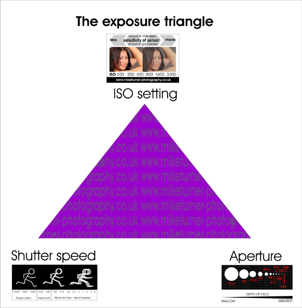 exposure triangle illustration