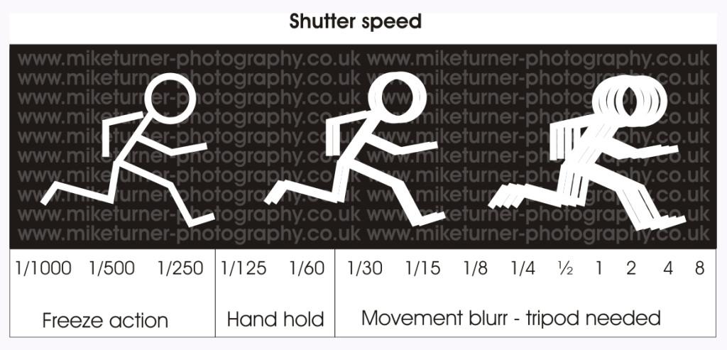 shutter_speeds_diagram